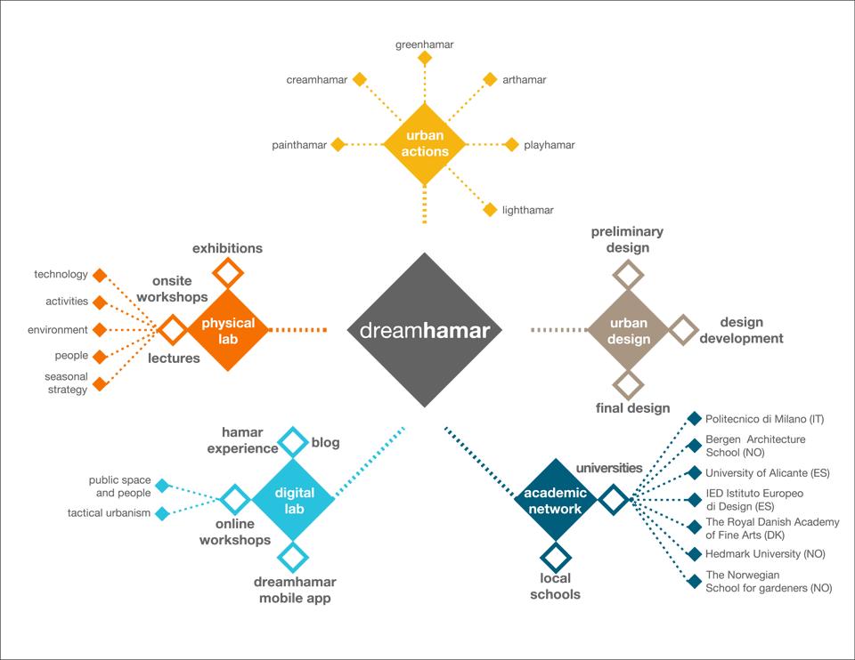 Diagramma generale del progetto di Dreamhamar